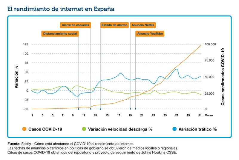 covid internet trafico españa