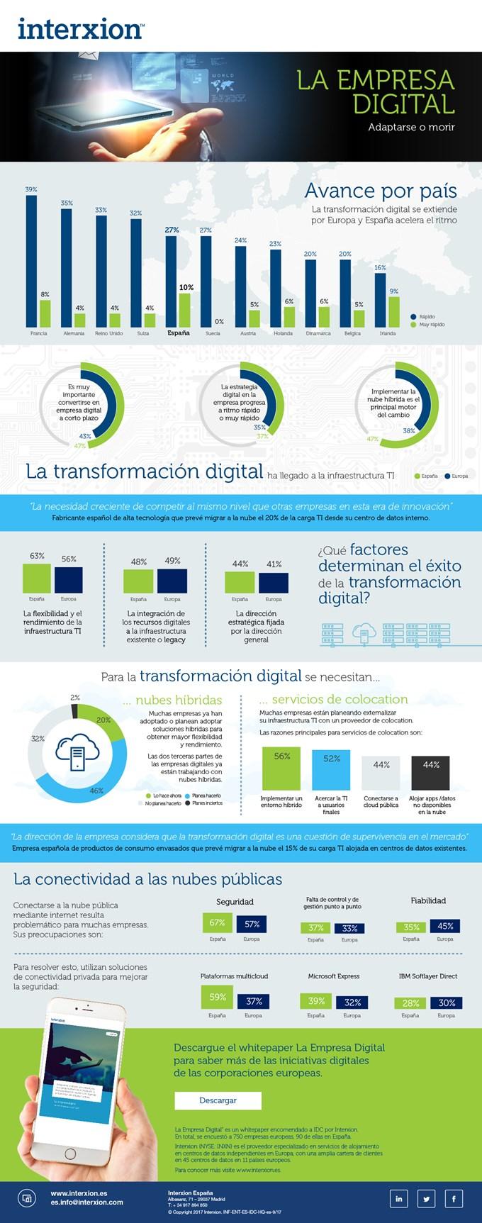 es_la-empresa-digital---infografia