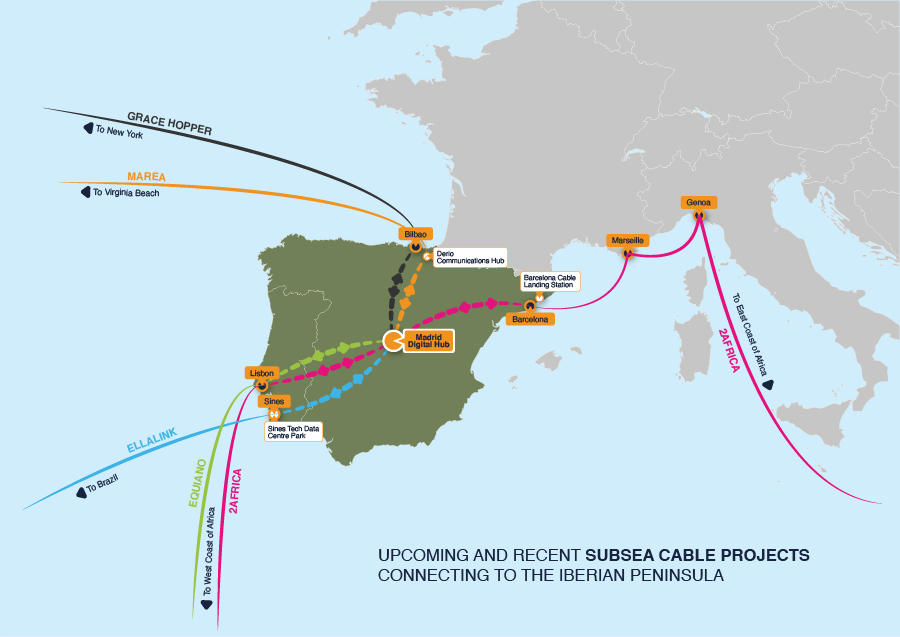subsea cables for de iberic peninsula