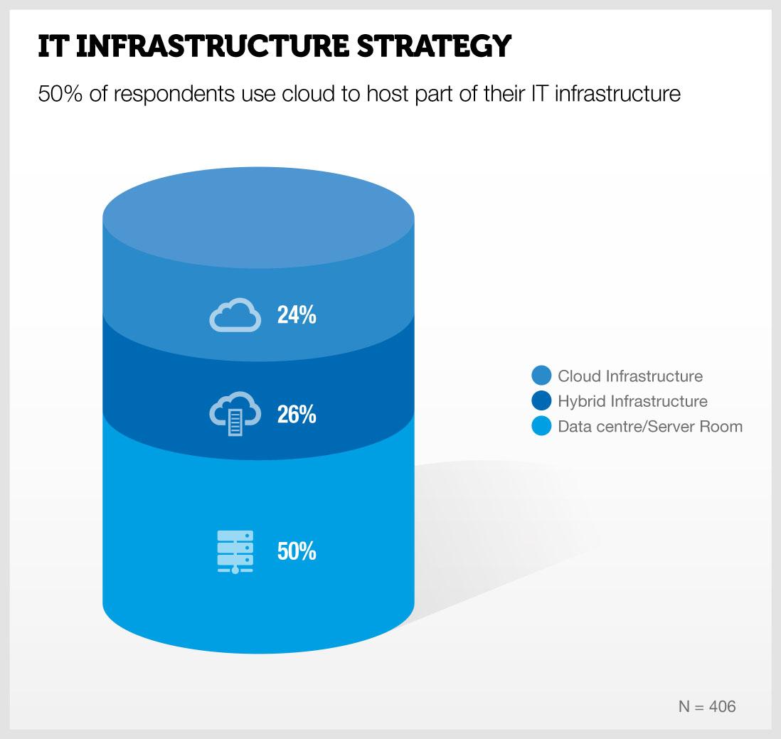 infrastructurestrategy