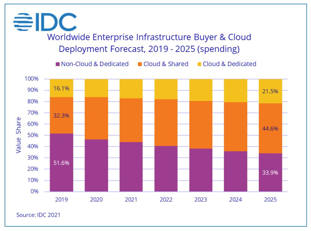 idc 2021 cloud