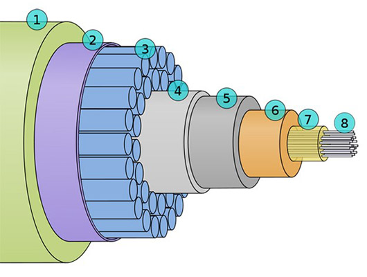 cable submarino