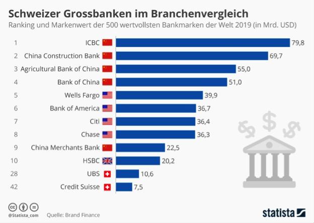 Schweizer Grossbanken im Branchenvergleich – Ranking der 500 wertvollsten Bankmarken der Welt 2019