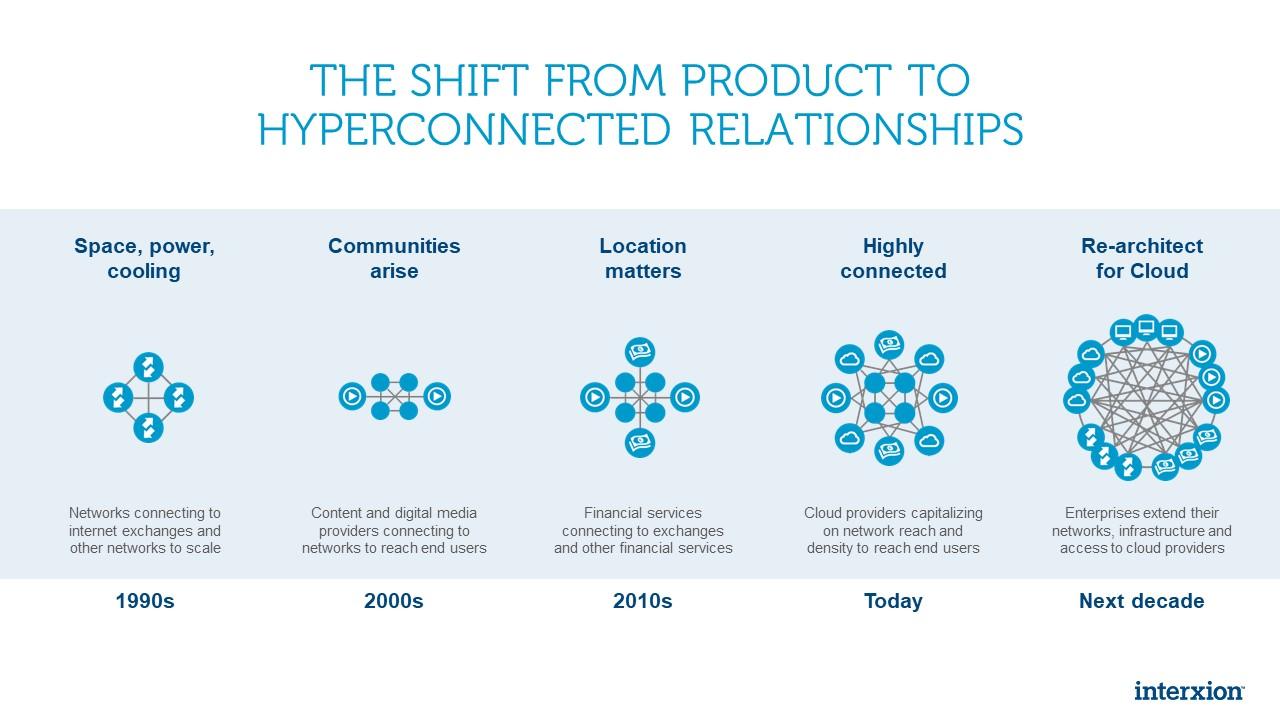 hyperconnectedrelationships