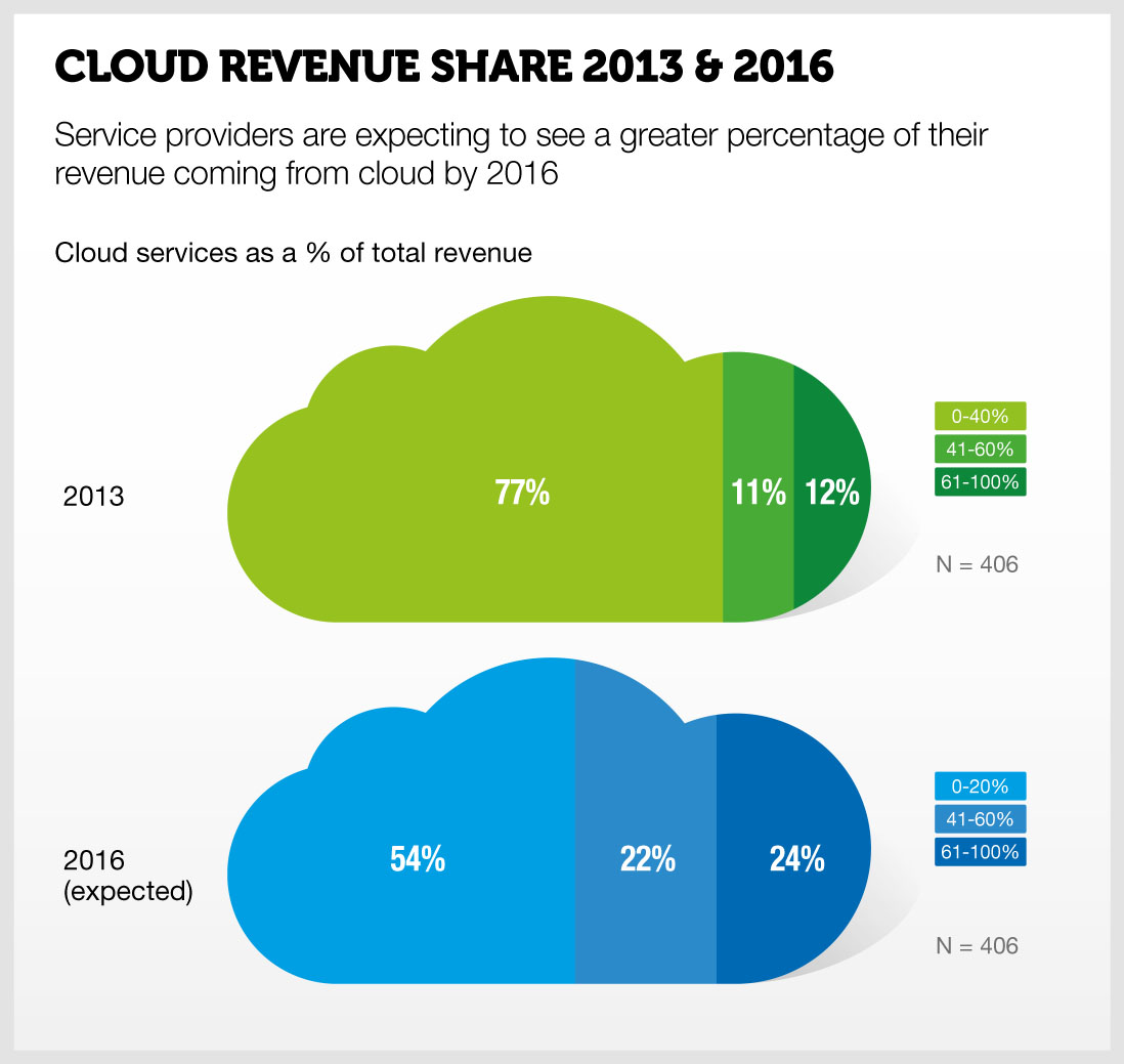 cloudgrowthpost2