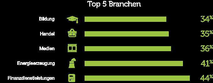 top-5-branchen_de