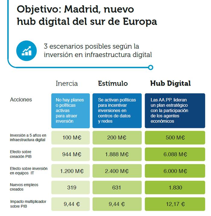 madrid hub digital