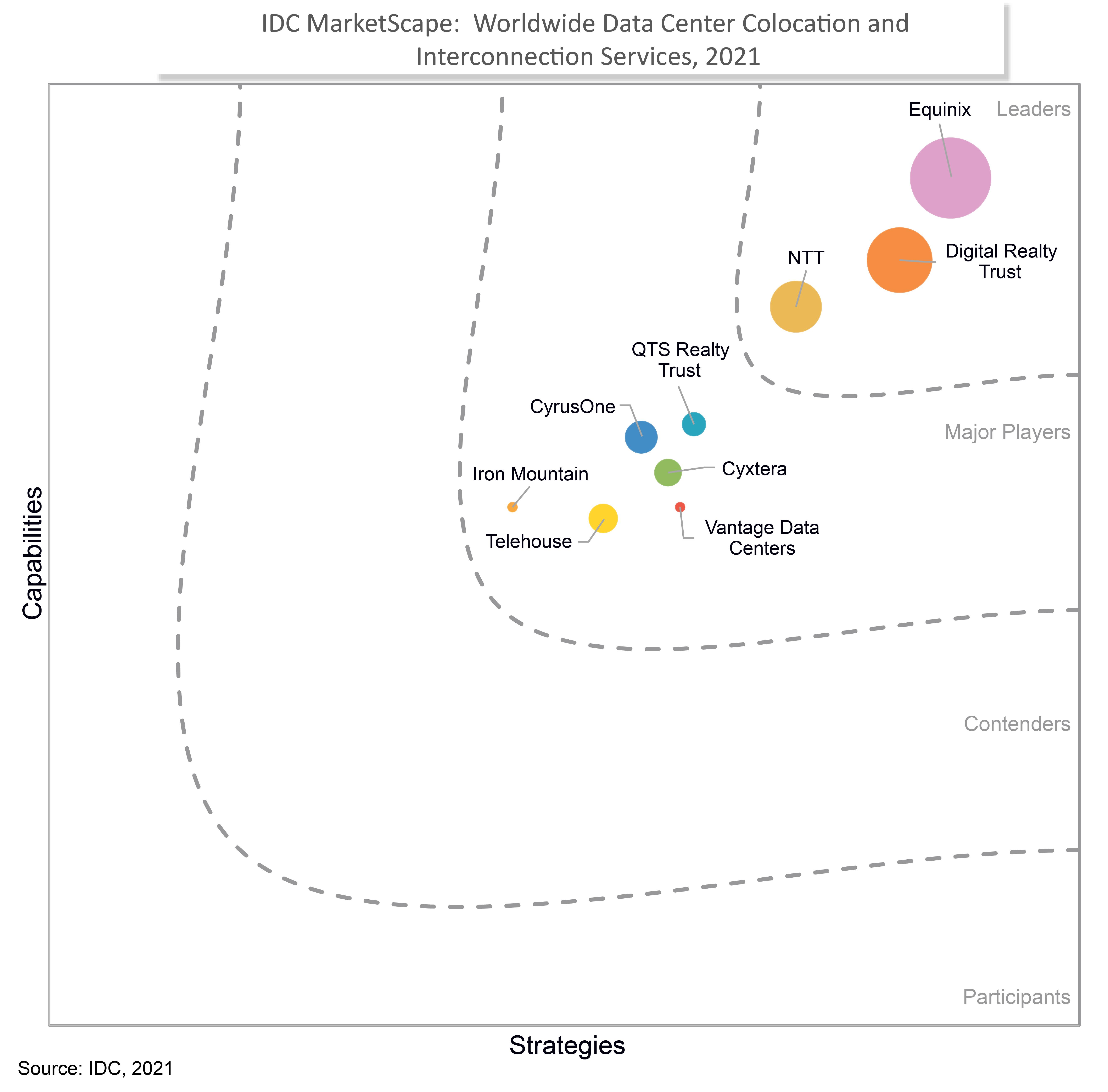 Digital Realty as leader in IDC marketscape