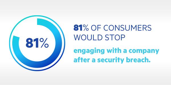 81 % der Verbraucher würden nach einem Sicherheitsverstoss nicht mehr mit einem Unternehmen zusammenarbeiten.