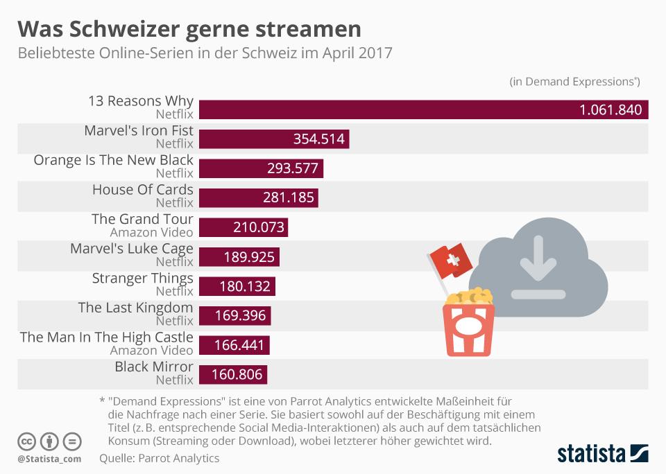 Beliebteste Online-Serien in der Schweiz