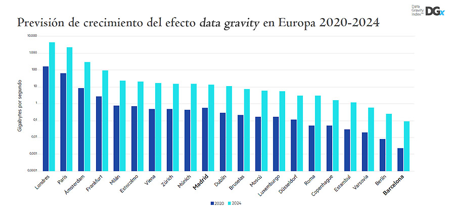 data gravity index europa