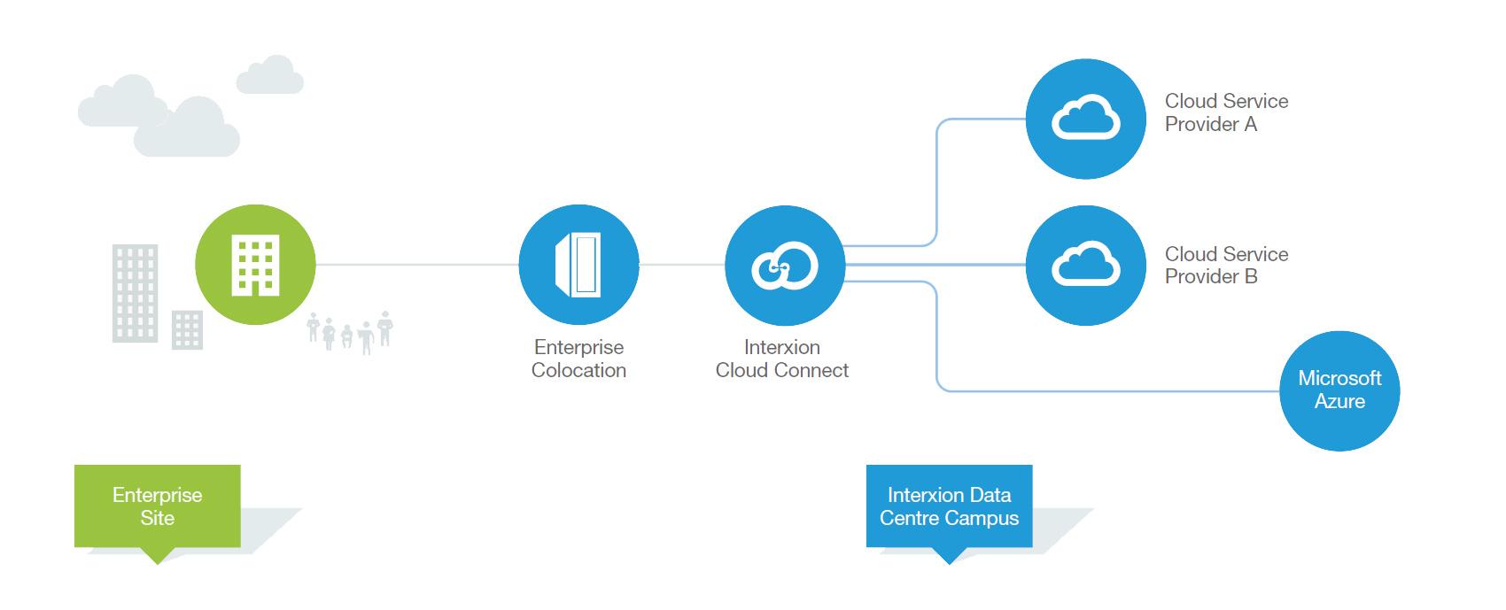Diagramm zeigt wie Microsoft Azure mit Interxion Cloud Connect und Colocation funktioniert