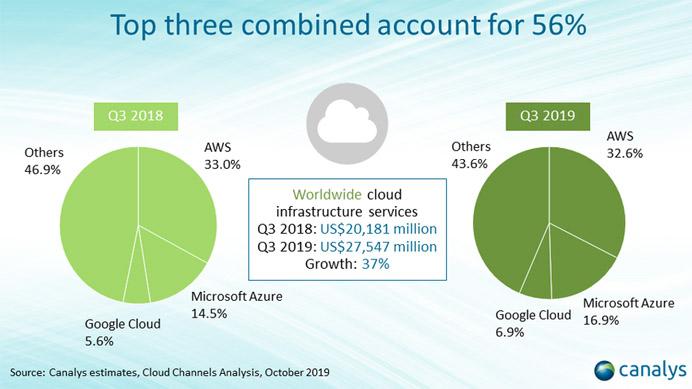 mercado-cloud-2019